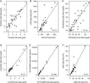 Correlation between levels of various biochemical parameters in the pleural fluid in both sides. (A) Total proteins; (B) lactate dehydrogenase (LDH); (C) cholesterol; (D) carcinoembryonic antigen (CEA); logarithmic; (E) N-terminal propeptide of brain natriuretic peptide (NT-ProBNP); (F) adenosine deaminase (ADA).