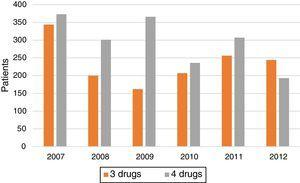 Number of patients treated annually with 3 or 4 drugs.