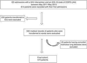 Flowchart for patient inclusion. ED: emergency department, ICU: intensive care unit, NIV: noninvasive ventilation.