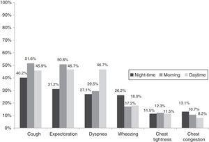 Prevalence of COPD symptoms over a 24-h period in the Spanish population (n=122).