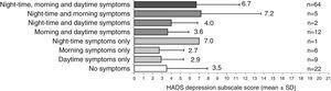 Relationship between COPD symptoms and levels of depression in the Spanish population (n=122).