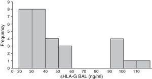Soluble human leukocyte antigen (sHLA-G) levels in bronchoalveolar lavage (BAL) in patients with different histological types of lung cancer.