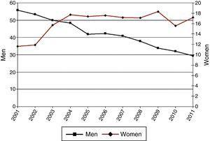 Incidence rate per 100000 individuals aged 40–59 years.