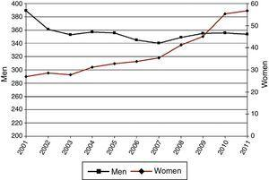 Incidence rate per 100000 individuals aged 60–69 years.