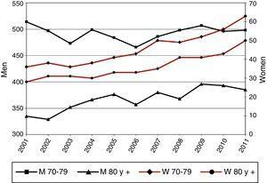 Incidence rate per 100000 individuals aged 70–79 and 80+ years.