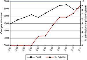 Cost of admission and proportion of admissions in the private system.