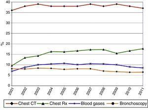 Frequency of different procedures (part I).