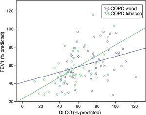 Correlation between FEV1 (%) and DLCO by exposure.49 Greater correlation is observed between FEV1 and DLCO in T-COPD (P<.001, r=0.599) than in W-COPD (P=.014, r=0.320). DLCO: carbon monoxide diffusing capacity; FEV1: forced expiratory volume in 1s.