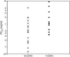 Bronchial hyperreactivity evaluated by PC20 by exposure.55 White circles: W-COPD; black circles: T-COPD. PC20 geometric mean: W-COPD versus T-COPD: 0.39 (0.06–5.13) versus 1.24 (0.34–9.39), P=.028. PC20: methacholine concentration causing ≥20% reduction in FEV1.