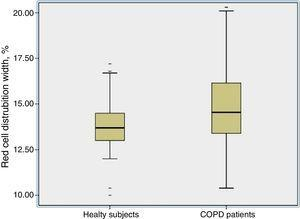 The RDW values were higher in the COPD group than in the controls [15.04±2.3 vs 13.08±2.5, P=0.01].