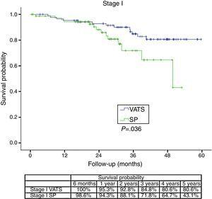 Comparative Kaplan–Meier survival curves for different surgical approaches (VATS/SP) stratified by different stages.