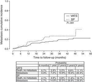 Cumulative incidence of metastasis. Competing risk analysis (VATS/SP).