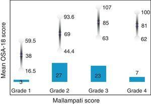 Predictive validity. Bar chart showing the total number of patient in each group. The lower part shows the Mallampati score (ANOVA, Bonferroni 0.002); the upper part, mean OSA-18 results by groups.