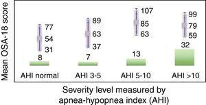 Predictive validity. Bar chart showing the total number of patient in each group. The lower part shows severity measured by Apnea-Hypopnea Index (ANOVA Bonferroni 0.006). The upper part shows mean OSA-18 by groups.