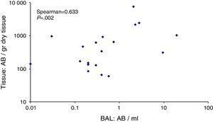 Correlation between levels of AB/ml of BAL and AB/g dry tissue.