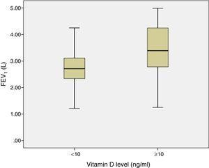 Association between vitamin D levels and FEV1 values (P=.001).