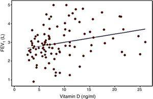 Correlation between serum vitamin D level and FEV1 (L) (P: .005&#59; r=0.272).