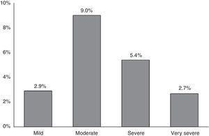 Severity prevalence of COPD according to ALAT stages.