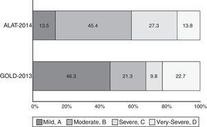 Proportion of different COPD stages, according to ALAT (mild, moderate, severe and very severe) and GOLD-2013 (groups A, B, C and D) classifications.