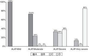 GOLD-2013 group distribution within each ALAT stage.