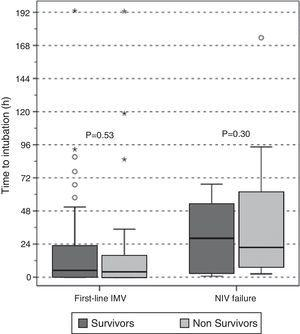 Delay in intubation in survivors (dark gray boxes) and non-survivors (light gray boxes) according to the first ventilatory treatment applied. Results are shown as box plot (median and interquartile range). IMV: invasive mechanical ventilation&#59; NIV: non-invasive mechanical ventilation.