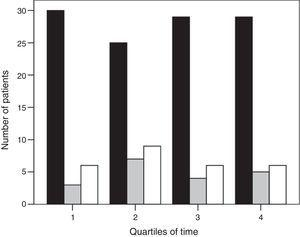 Histogram of the ventilatory treatment applied over the study period (black bar, invasive mechanical ventilation group; gray bar, noninvasive mechanical ventilation success group; and white bar, noninvasive ventilation failure group). Time is shown in quartiles.