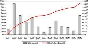 Registration rates of REDAAT cases.