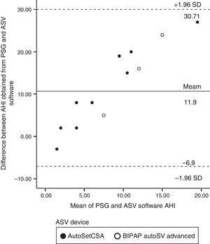 Bland and Altman plot of the difference between AHI obtained from PSG and AHI obtained from ASV software, against the mean of PSG and ASV software AHI (mean±95% CI). PSG, polysomnography&#59; AHI, apnea–hypopnea index&#59; ASV, adaptive servo-ventilation.