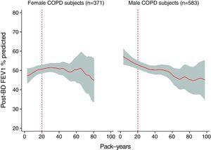 Dose–response relationship between number of pack-years and predicted percentage of forced expiratory volume in first second after bronchodilation (post-PBD FEV1% predicted) in female COPD subjects and male COPD subjects, expressed by linear regression with 95% confidence interval.