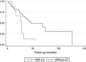 Comparison of survival by presence or absence of LC. LC: lung cancer.
