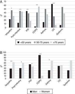 (A) Age by etiology * p<0.05; ** p<0.001. CD: ciliary dyskinesia; COPD: chronic obstructive pulmonary disease; PID: primary immunodeficiencies. Results expressed as percentages. (B) Sex by etiology * p<0.01; ** p<0.001. CD: ciliary dyskinesia; COPD: chronic obstructive pulmonary disease; PID: primary immunodeficiencies. Results expressed as percentages.