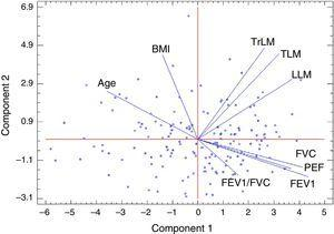 Principal component analysis in women with an overall explanation of 73.03% (46.97% explains the first component and 26.05% the second). FEV1: Forced expiratory volume in 1s; FVC: forced vital capacity; BMI: body mass index; PEF: peak expiratory flow; LLM: leg lean mass; TLM: total lean body mass; TrLM: trunk lean mass.