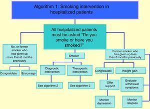 Algorithm 1: smoking intervention in hospitalized patients.