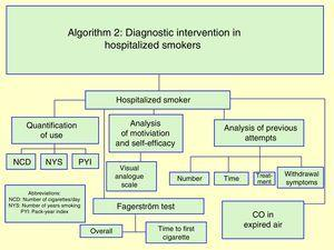 Algorithm 2: diagnostic intervention in hospitalized smokers.