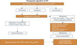 IPF pharmacological treatment algorithm. FVC: forced vital capacity; DLCO: carbon monoxide diffusing capacity.