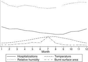 Relationship between hospital admissions for cardiorespiratory causes and the area burned, ambient temperature and relative humidity, by study month.