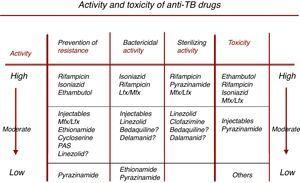 Characteristics of drugs with activity against M. tuberculosis. Adapted from Caminero et al.36 Prevention of resistance, bactericidal activity and sterilizing activity are listed in descending order (high, moderate, and low activity), while toxicity (right-hand arrow) is listed in ascending order (low, moderate, high), so that the best available drugs combining all these features appear in the top row.