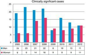 Clinically significant cases in women and men, by age range.