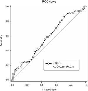 A ROC curve analysis using FEV1 reversibility to predict eosinophilic airway inflammation (sputum eosinophils >3%). Area under the curve=0.58, P=.034.
