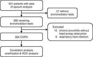The flowchart of patient selection.