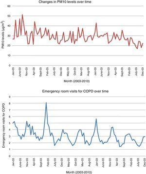 Monthly series of particulate matter of less than 10μm in the city of Santander (top) and emergency room visits for COPD in the HUMV (bottom) between 2003 and 2010.