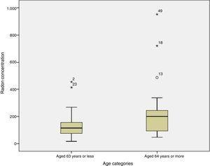 Relationship between age at diagnosis and radon concentration (P=0.032).