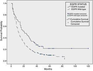 Kaplan–Meier survival curve of EGFR mutated patients (continuous line) versus EGFR non-mutated patients (dotted line). P value=.007.