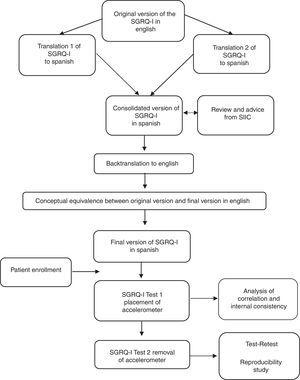 Flow chart of the translation and validation process of the Spanish version of the SGRQ-I questionnaire.