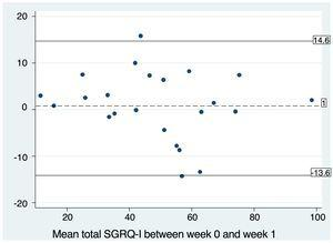 Bland–Altman plot for the test–retest study of SGRQ-I reproducibility. The mean of the difference between both total SGRQ-I scores is close to the ideal value of zero (0.83). The lines marking 2 standard deviations above and below the mean (−13.6 and 14.6) are also shown.