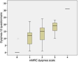 Comparison of the Dyspnea-12 questionnaire score with the modified Medical Research Council dyspnea scale.