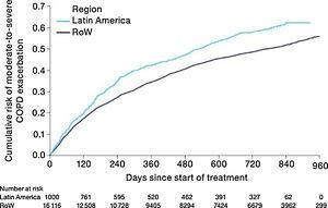 Time to first moderate-to-severe exacerbation by region (on-treatment analysis). Events were counted from randomization to drug stop date+1 day. COPD, chronic obstructive pulmonary disease; RoW, rest of the world.