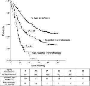 Curves of recurrence free survival (RFS) from first pulmonary resection.