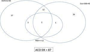 """Nonproportional Venn diagram showing the interrelationship of ACO's criteria. Asthma means """"current diagnosis"""" of the disease&#59; ++ means """"very positive"""" bronchodilator test."""
