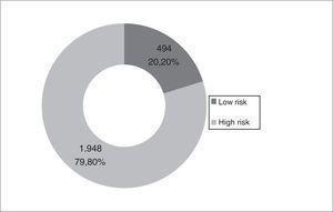 Distribution of risk level according to GesEPOC criteria.